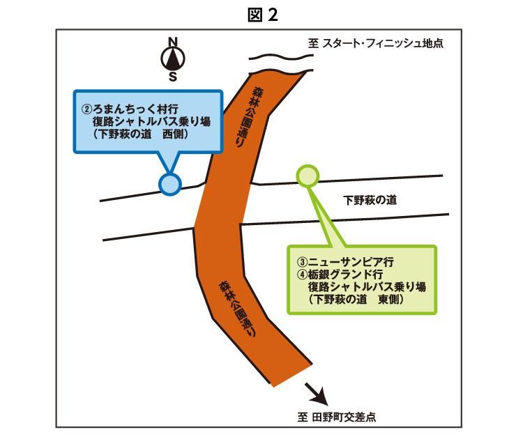 図2:シャトルバス乗り場